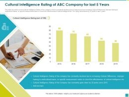 Cultural Intelligence Rating Of ABC Company For Last 5 Years Specific Ppt Powerpoint Presentation File Inspiration