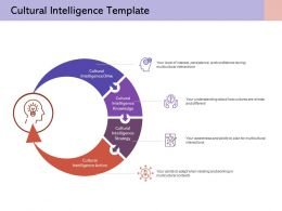 Cultural Intelligence Template Knowledge Strategy Action Drive