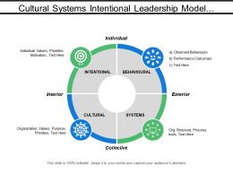 Cultural Systems Intentional Leadership Model With Icons