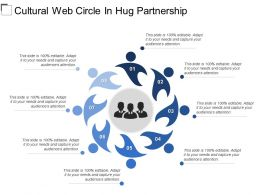 Cultural Web Circle In Hug Partnership