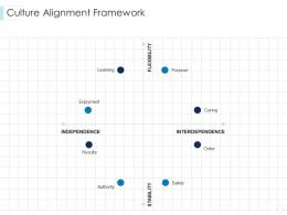Culture Alignment Framework Leaders Guide To Corporate Culture Ppt Template