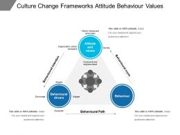 Culture Change Frameworks Attitude Behaviour Values