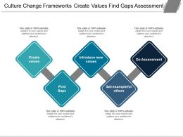 Culture Change Frameworks Create Values Find Gaps Assessment