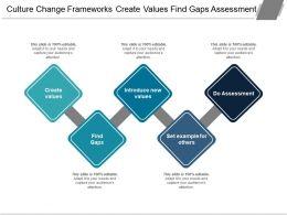 Culture Change Frameworks Create Values Find Gaps Assessment