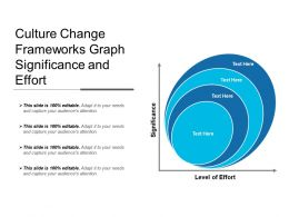 Culture Change Frameworks Graph Significance And Effort