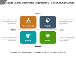 Culture Change Frameworks Organizational Personal Mutual Outside