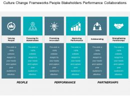 Culture Change Frameworks People Stakeholders Performance Collaborations