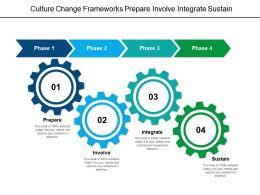 Culture Change Frameworks Prepare Involve Integrate Sustain