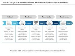 Culture Change Frameworks Rationale Readiness Responsibility Reinforcement