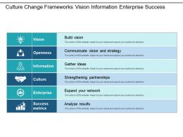 Culture Change Frameworks Vision Information Enterprise Success