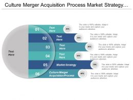 Culture Merger Acquisition Process Market Strategy Optimization Strategy Cpb