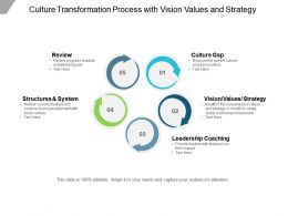 Culture Transformation Process With Vision Values And Strategy