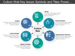 Culture Web Key Issues Symbols And Titles Power Relations
