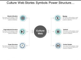 Culture Web Stories Symbols Power Structure Control Systems