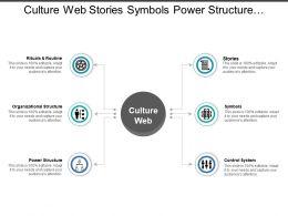 Culture Web Stories Symbols Power Structure Control Systems
