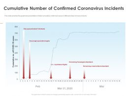 Cumulative Number Of Confirmed Coronavirus Incidents Ppt Demonstration