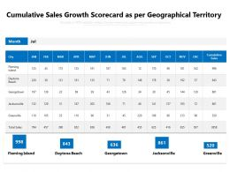 Cumulative Sales Growth Scorecard As Per Geographical Territory