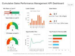 Cumulative Sales Performance Management KPI Dashboard