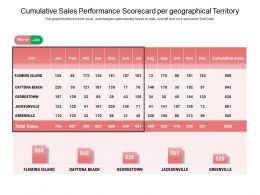 Cumulative Sales Performance Scorecard Per Geographical Territory
