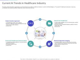Current AI Trends In Healthcare Industry Ppt Powerpoint Presentation Outline Graphics