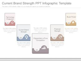 Current Brand Strength Ppt Infographic Template