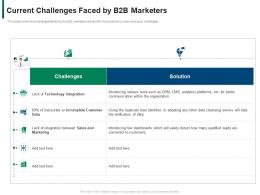 Current Challenges Faced By B2b Marketers Developing Refining B2b Sales Strategy Company Ppt Tips