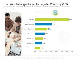 Current Challenges Faced By Logistic Company Inventory Logistics Management Optimization Ppt Ideas