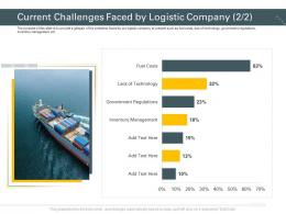 Current Challenges Faced By Logistic Company Trucking Company Ppt Infographics