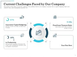 Current Challenges Faced By Our Company Budgeting Ppt Powerpoint Gallery