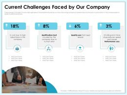 Current Challenges Faced By Our Company Error Ppt Powerpoint Presentation Layouts Maker