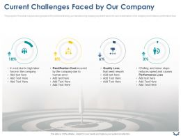 Current Challenges Faced By Our Company Ppt Powerpoint Presentation Portfolio Layout