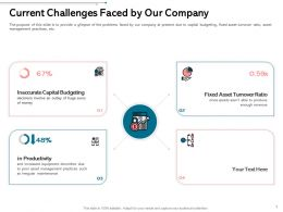 Current Challenges Faced By Our Company Practices Ppt Infographics Professional