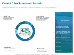 Current Client Investment Portfolio Hybrid Funds Ppt Powerpoint Presentation Good