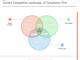 Current Competitive Landscape Of Consultancy Firm Inefficient Business