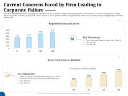 Current Concerns Faced By Firm Leading To Corporate Failure Business Turnaround Plan Ppt Icons
