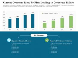 Current Concerns Faced By Firm Leading To Corporate Failure Financial Ppt Powerpoint Presentation Pictures