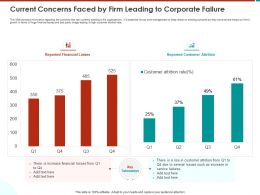 Current Concerns Faced By Firm Leading To Corporate Failure M796 Ppt Powerpoint Presentation File Aids