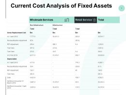 Current Cost Analysis Of Fixed Assets Ppt Powerpoint Presentation Summary Topics
