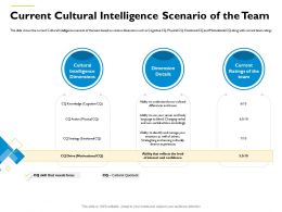 Current Cultural Intelligence Scenario Of The Team M554 Ppt Powerpoint Presentation Inspiration