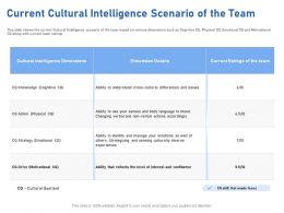Current Cultural Intelligence Scenario Of The Team Verbal Ppt Powerpoint Presentation Rules