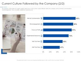 Current Culture Followed By The Company Focus Improving Workplace Culture Ppt Graphics