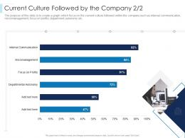 Current Culture Followed By The Company Focus Leaders Guide To Corporate Culture Ppt Guidelines