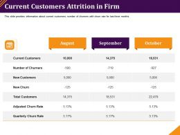 Current Customers Attrition In Firm Adjusted Churn Ppt Powerpoint Presentation Deck