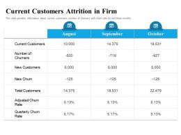 Current Customers Attrition In Firm Adjusted Ppt Powerpoint Presentation Summary