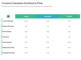 Current Customers Attrition In Firm Handling Customer Churn Prediction Golden Opportunity Ppt Sample