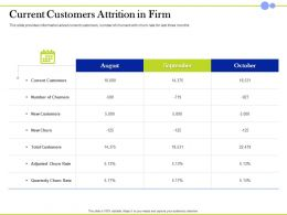 Current Customers Attrition In Firm Total Customers Ppt Presentation Graphics