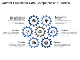 Current Customers Core Competencies Business Need Problem Direct Sales