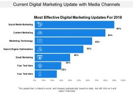 Current Digital Marketing Update With Media Channels
