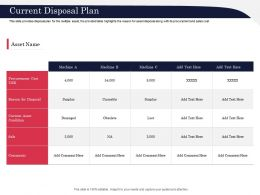 Current Disposal Plan Condition Ppt Powerpoint Presentation Inspiration Graphics Example