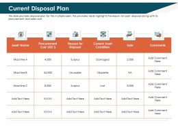 Current Disposal Plan Surplus Ppt Powerpoint Presentation Gallery Format
